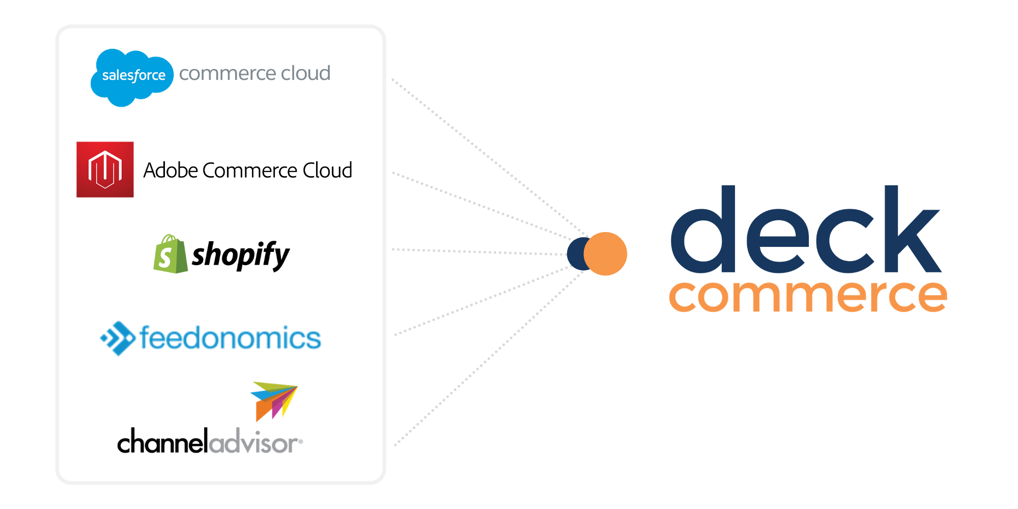 Shopify + SFCC + Adobe + Deck Commerce